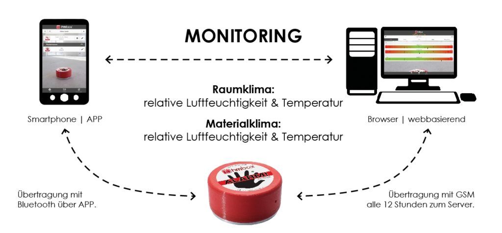 monitoring hmbox